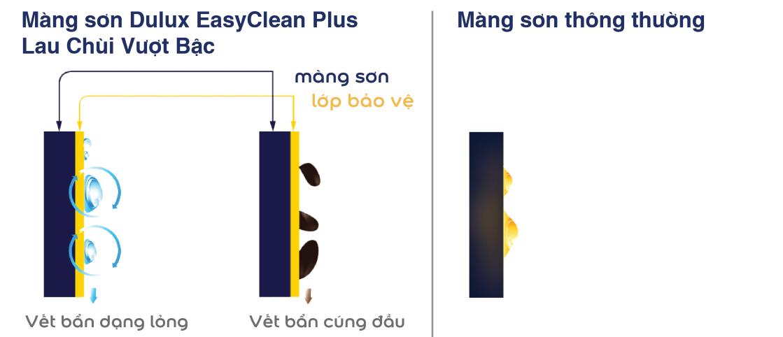 Các tính năng lau chùi sơn Dulux